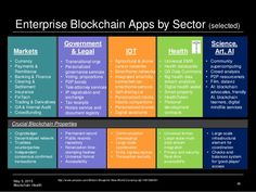 May 5, 2015 Blockchain Health Enterprise Blockchain Apps by Sector (selected) 26 http://www.amazon.com/Bitcoin-Blueprint-N...