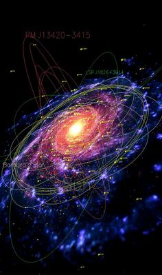 n-a-s-a:    A map of our galaxy the Milky Way, showing pulsars (red), planetary nebulae (blue), globular clusters (yellow), and the orbits of several stars