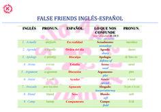 Una tabla con 50 False Friends en inglés -español con pronunciación y el PDF imprimible.