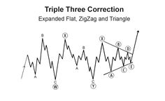 Elliott Wave Rules & Guidelines | vivaico