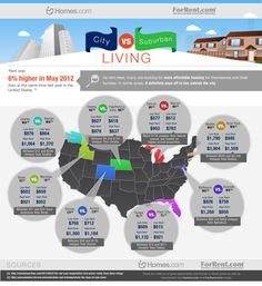 Sometimes it is definitely cheaper to rent in the suburbs than in the city.Take a look at 8 cities in the U.S. vs. their suburbs to see some dramatic rental price differences. http://blog.homes.com/2013/03/city-vs-suburban-living/