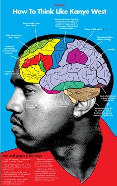 How To Think Like Kanye West