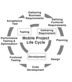 Mobiloitte offers mobile application development services, mobile apps development.