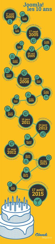 Les 10 ans de #Joomla en infographie