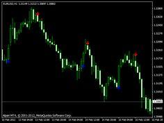 indicator de corelare forex mt4