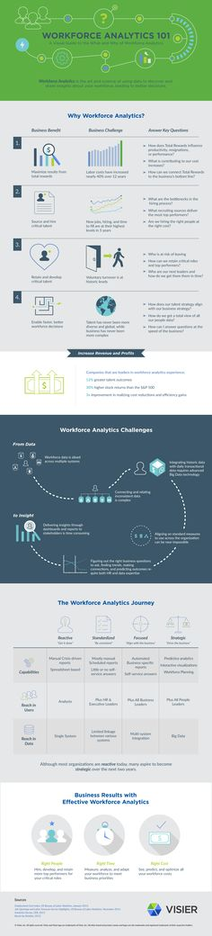 Workforce Analytics 101 [Infographic]