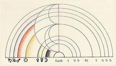Colour Pythagoras / Sacred Geometry <3