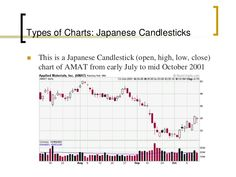 Technical analysis ppt Japanese Bar, Relative Strength Index, Candlestick Chart, Standard Deviation, Moving Average, Technical Analysis, Bar Chart, How To Apply, Pattern