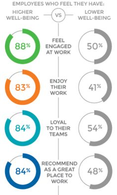 Research from Quantum Workplace and Limeade reveals that individual well-being is related to engagement. Employee Morale, Employee Benefit, Employee Appreciation, Employee Engagement, Health And Wellbeing, Research, Workplace, Career, Wellness