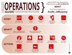 Improve Operational Performance with this Easy Infographic Every day we are faced with the task of improving our performance. To help you with this challenge we have put together an infographic that you can use as a quick guide. You will learn: How to implement an operations improvement program. What metrics and key performance indicators (kpi) are, and Actions to guide you in implementing your program.