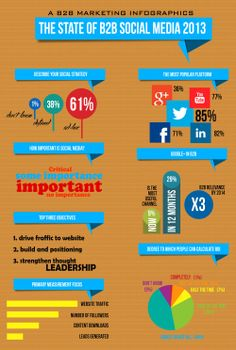 Describe your social strategy, How important is social media, top three objectives, the most popular platform, google+ in b2b.