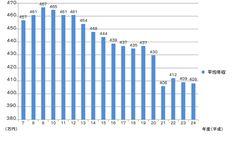 サラリーマンの年収と支出の実態。何故今副業をする人が増えているのか