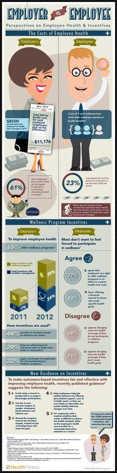 Employer vs. Employee perspectives on employee health and incentives | #Infographic