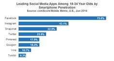 Snapchat is now More Popular Than Twitter Amongst 18-34 Year-Olds [STUDY]