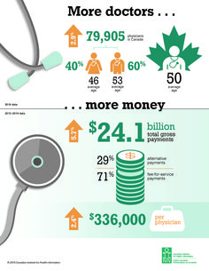 More doctors per Canadian for year in a row. Government payments to doctors have increased while average payment per doctor has not. More stats like this in CIHI's report: Physicians in Canada Canada, Political Party, Infographic, Politics, Doctors, Money, Health, Parties, 50 Years Old