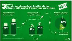 L as cinco fases del ciclo del viaje del turista, según Google AdWords.Fase 3: Booking: reservar el viaje