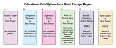 American Music Therapy Association's Educational Path/Options for a Music Therapy Degree