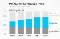Whites migrated to the suburbs following the decision in Brown v. Board of Education. Source: U.S. Census Bureau