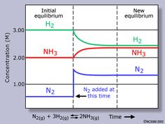 Molecular Geometry  Chemistry    Molecular Geometry