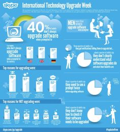 Nearly Half of Consumers Don't Upgrade Software. #infografia #infographic