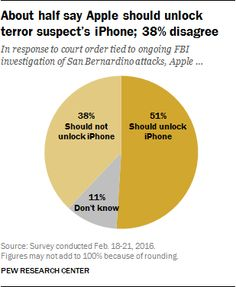 "Many have been asking; Pew answers: ""More Support for Justice Department Than for Apple in Dispute Over Unlocking iPhone"""