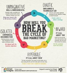 How will you break the cycle of bad #marketing?  Reach out to Husebo #Advertising & #PublicRelations for idea's and help.