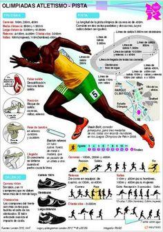 Deportes Olímpicos en Infografías Usain Bolt, Running Man, Running Tips, How To Sprint Faster, Track Drill, Physical Education Lessons, Medical Mnemonics, Long Jump, Crossfit Gym