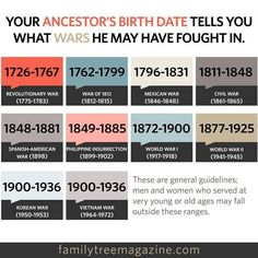 Helpful genealogical info.. Your ancestor's birth date tells you what wars he may have fought in.