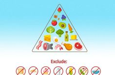Picture of a ketogenic diet food pyramid for article about a keto shopping list
