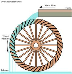Image detail for -Diagram of an overshot water wheel