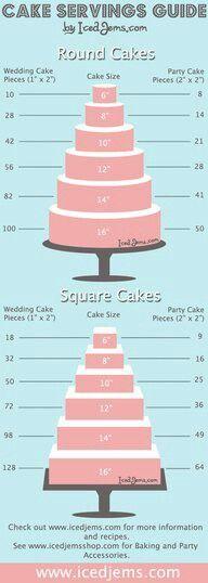 Cake portion guide!