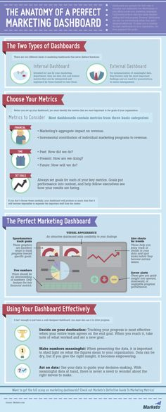 The Anatomy of a Perfect #B2B Marketing Dashboard