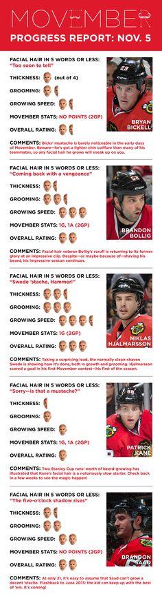 Movember Progress Report: Nov. 5, 2013 - Chicago Blackhawks - Blogs