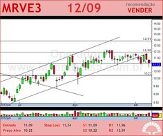 MRV - MRVE3 - 12/09/2012 #MRVE3 #analises #bovespa