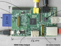 Free Raspberry Pi Poster | Circuit Cellar