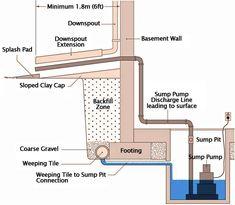 Cellar drainage