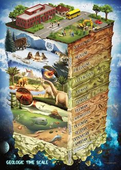 Geologic Time Scale Jigsaw Puzzle and Lesson Plan Aligned with NGSS, this puzzle and companion lessons emphasize Emphasis how rock formations and fossils are used to establish relative ages of major events in Earth's history. Science Student, Middle School Science, Teaching Science, Teaching Geography, Student Teaching, Science Education, Earth Science, Science And Nature, Science Facts