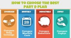 How to switch your Medicare Part D plan in 2014