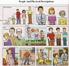 English for beginners: People and Physical Descriptions: