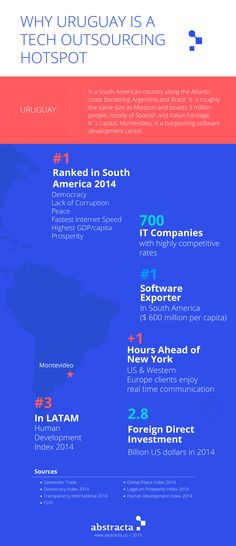 Uruguay is a tech and IT outsourcing hotspot! Here's why. http://abstracta.us/2015/08/24/9-reasons-to-pick-uruguay-as-your-nearshore-service-provider/