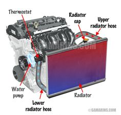whats a cars cooling system and how it works? one of the most important system in the car is its cooling system, which keep the engine cool so it doesn't over heat! the radiator, water pump, thermostat is the 3 major parts of the cooling process. Motor Engine, Car Engine, Automotive Carpet, Automotive Decor, Car Learning, Car Radiator, Mechanic Shop, Reliable Cars, Car Fix