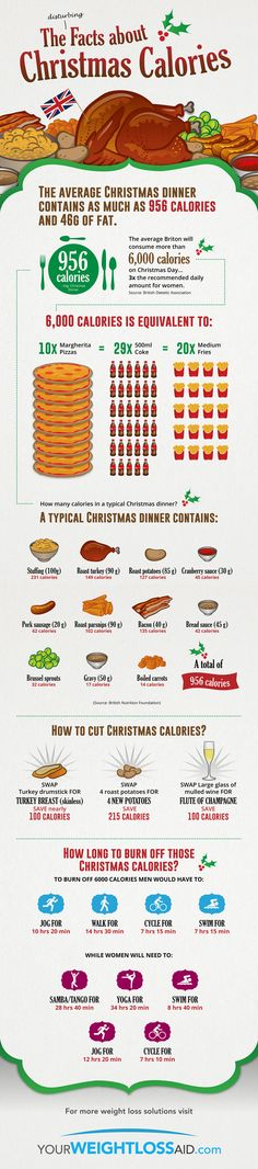 Tweet Tweet Many folks gain weight during the holiday season when they go off their diet. Trying delicious dishes on Christmas is fun, but you want to pay attention to the amount of calories you are putting in your body. This infographic from YourWeightLossAid covers some facts about Christmas Calories: