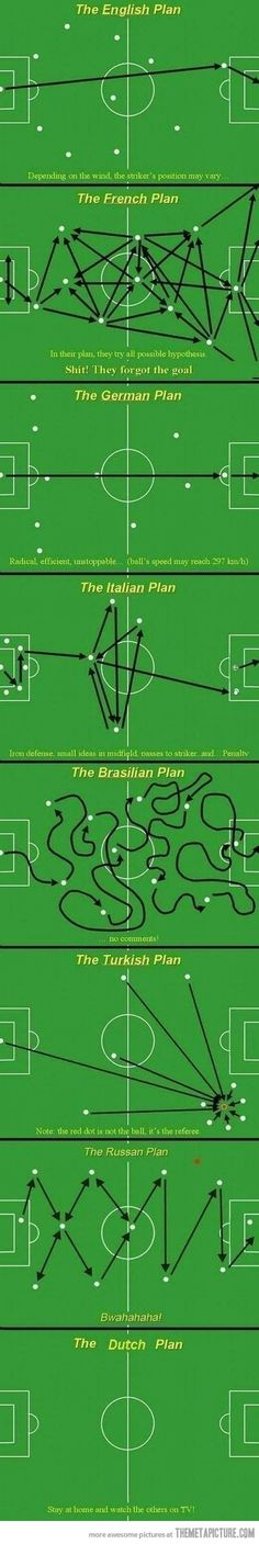 Football/Soccer strategy according to the nations  bloody hilarious!