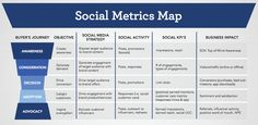 The social metrics map will help you determine the correct metrics to report on, based on where social is contributing at your business.