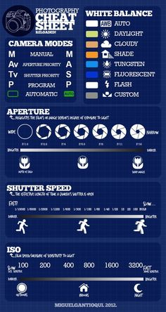 Photo cheat sheets. Who knew all these free manual photography cheat ...