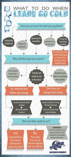 What to Do When Leads Go Cold [Flowchart]