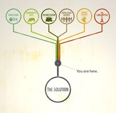 The Solution graphic