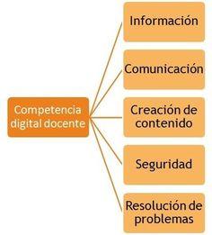 Competencia digital - educaLAB | Competencia Digital Docente | Scoop.it