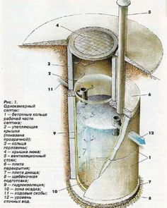 устройство однокамерного септика Septic Tank Systems, Rainwater Harvesting System, Technical Illustration, Electronics Projects, Architecture Details, Science And Technology, Plumbing, Construction, How To Plan