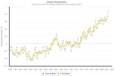 August 2016 was the warmest August in 136 years of modern record-keeping, according to NASA's Goddard Institute for Space Studies (GISS) , which is the record warm continued a streak of 11 consecutive months dating back to October 2015. This line chart shows the five-year average variation of global surface temperatures from 1884 to 2015 relative to 1951-1980 average temperatures